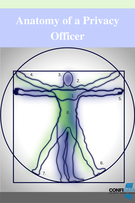 Anatomy of a Privacy Officer graphic